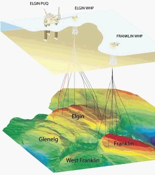 CONCERN:  The eight production wells used by the Elgin PUQ (production, utilities,  quarters) and WHP (well head platform), and the wells linked to     Franklin
