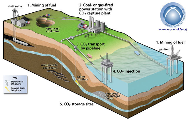 How carbon capture would work in the North Sea. Source: Scottish Centre for Carbon Storage