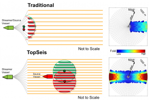 A schematic plan view of TopSeis versus a conventional configuration. The highlighted circles show the near-offset data acquired.