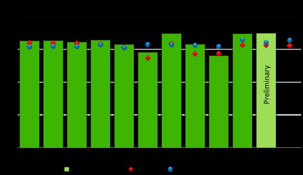 NPD production figures