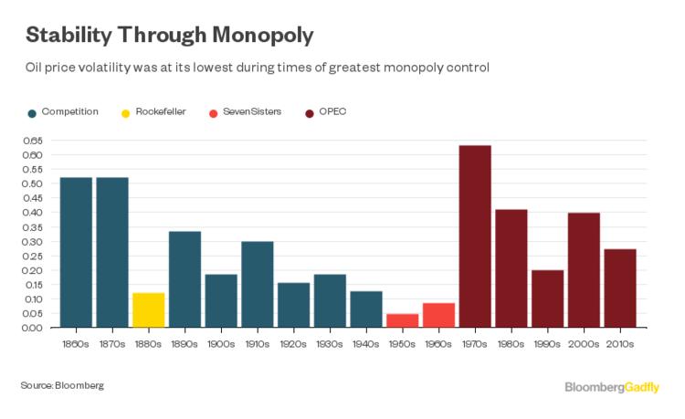 OPEC news: Stability through monopoly