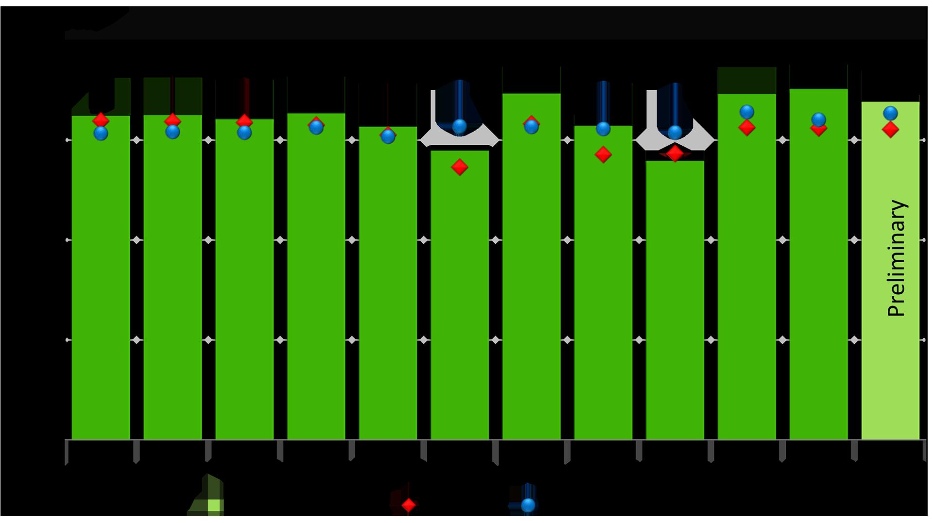 Norway 2016 figures