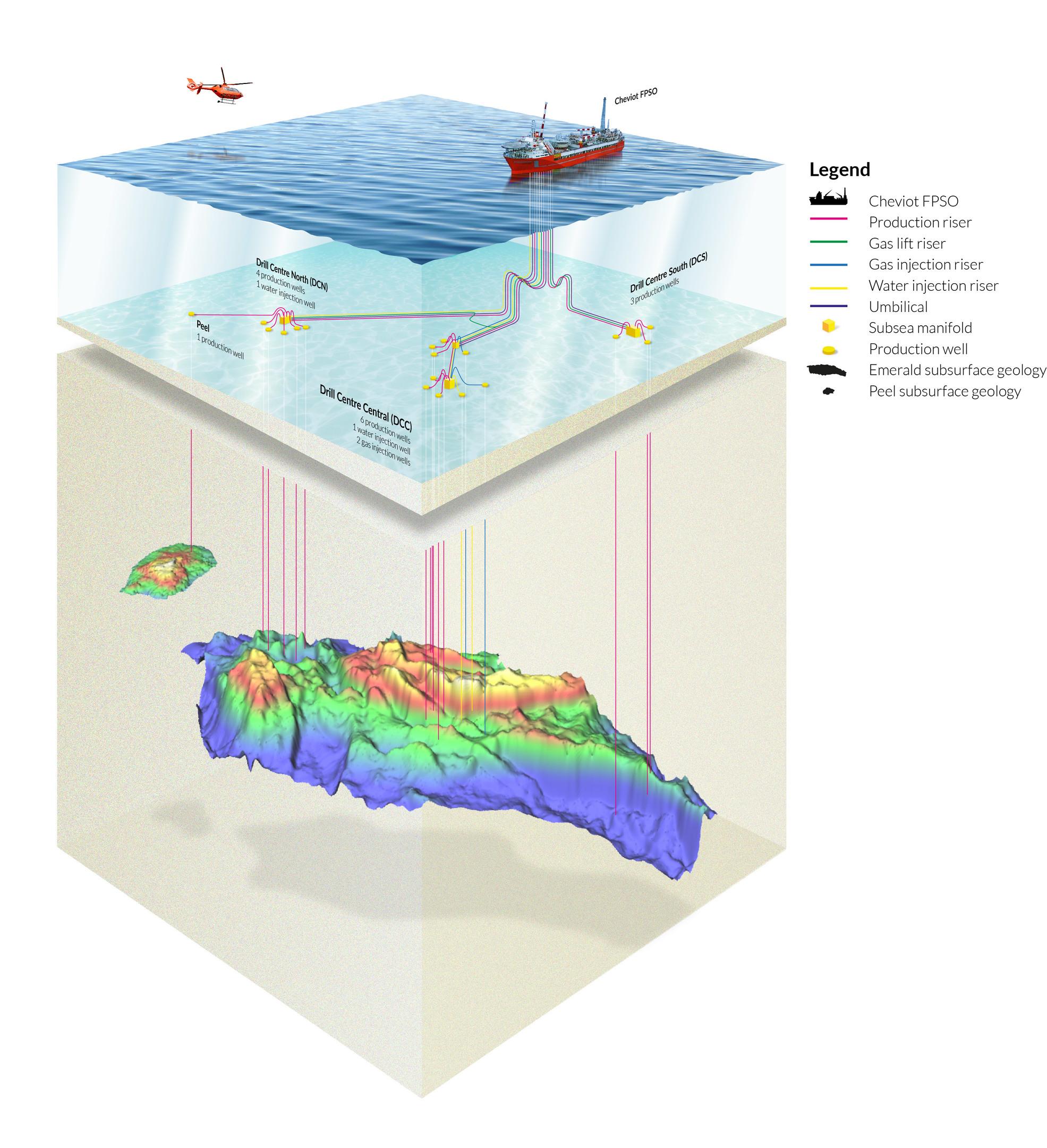 A diagram of the Cheviot oil field development