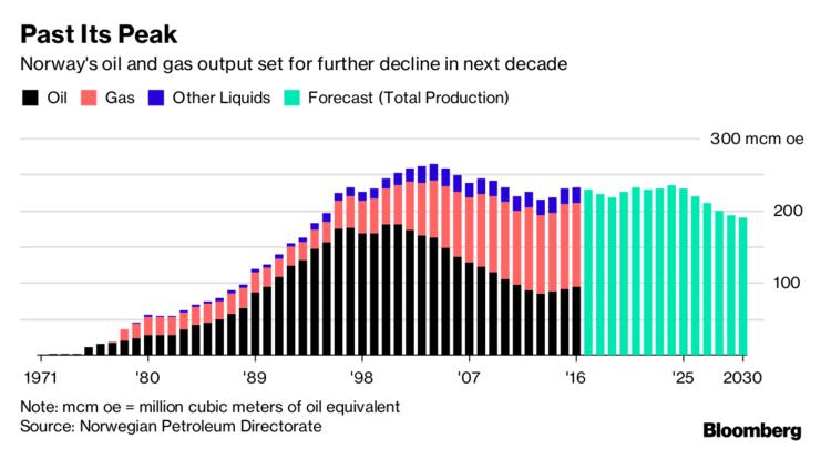 Big Oil's dream of $65billion hidden off Norway is fading