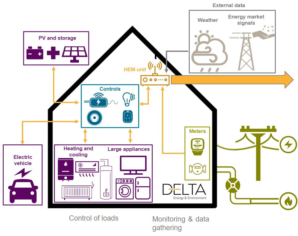 New home energy systems have been fitted across Europe.
