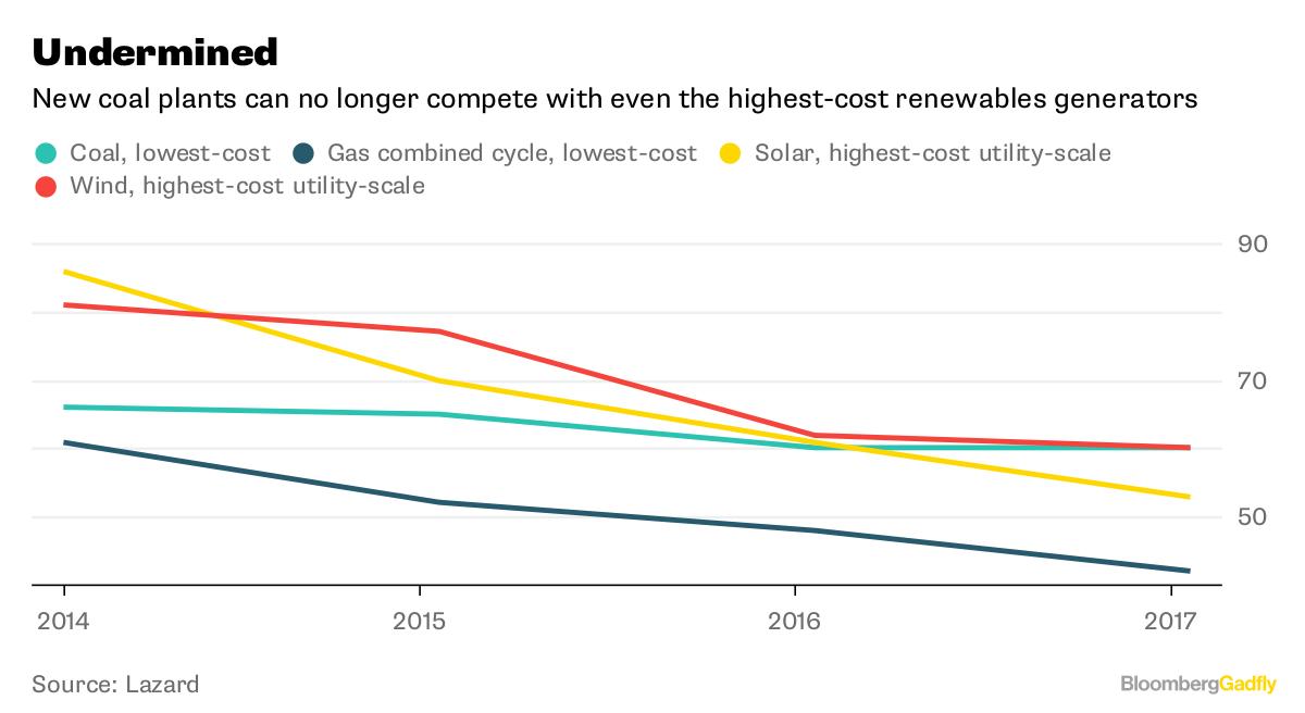 Coal data.