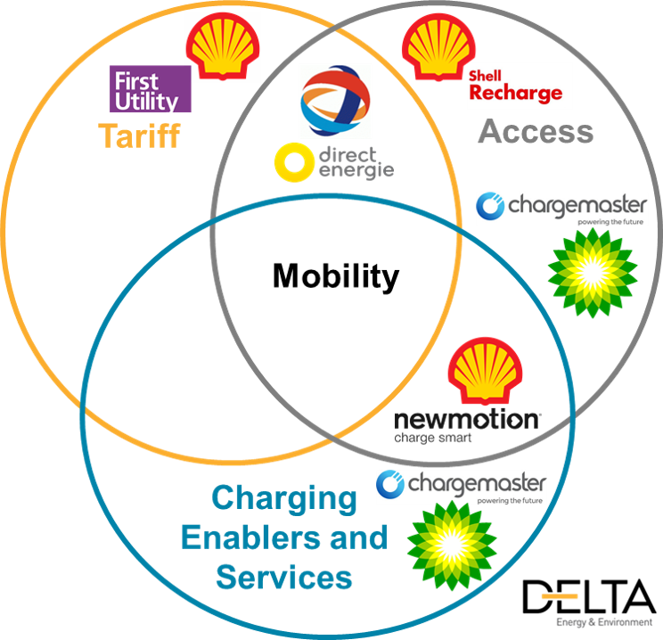 the current position for bp, shell and total is illustrated on the diagram  below