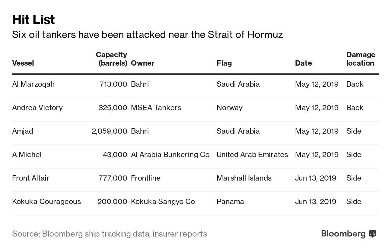 War risk insurance spirals higher for Middle East tankers - News for