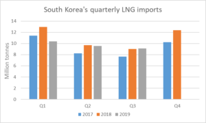 South Korea's LNG imports ebb