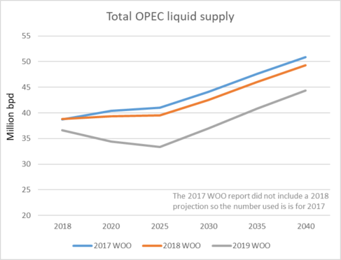 OPEC has scaled back expectations of its supply role