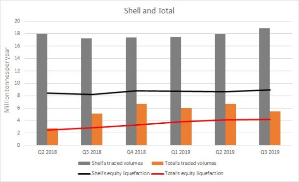 Shell is a major producer of LNG, while also leveraging its position to succeed in trading