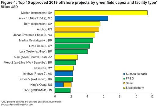 Swell of offshore project approvals brings 'new investment cycle' - Rystad - News for the Oil and Gas Sector